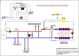 Borders Underfloor Heating supply and install underfloor heating for different floor constructions