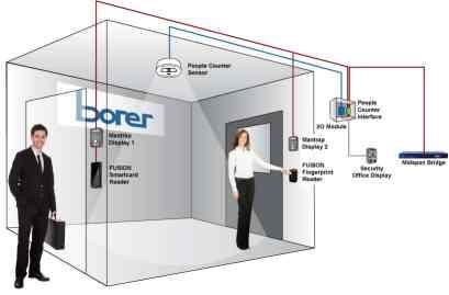 Two Door Interlock / Mantrap with People Counter