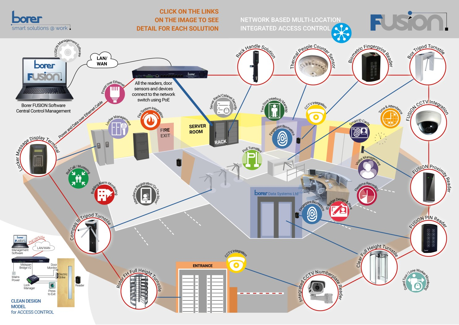 Borer Fusion Access Control Management