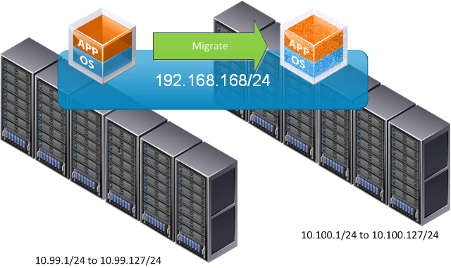Migrate between L3.vsd