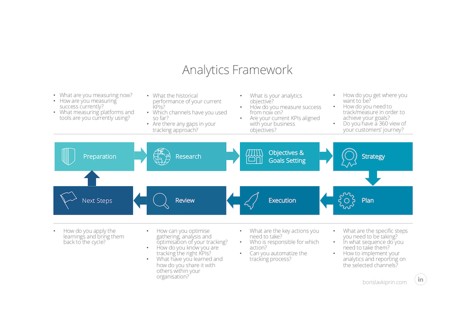 Analytics Framework