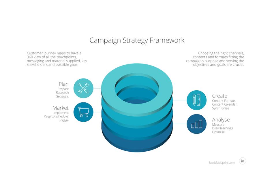 Campaign Strategy Framework