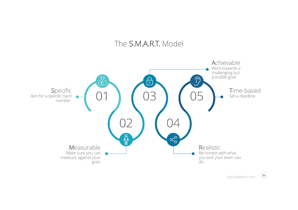 SMART Model for Social Media