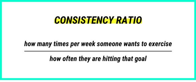 consistency ratio
