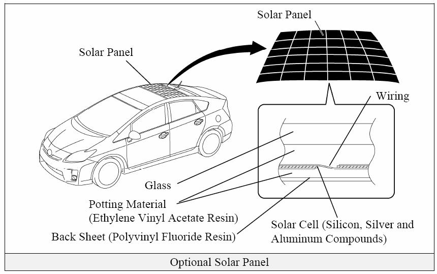 Prius Solar Panel Roof Option