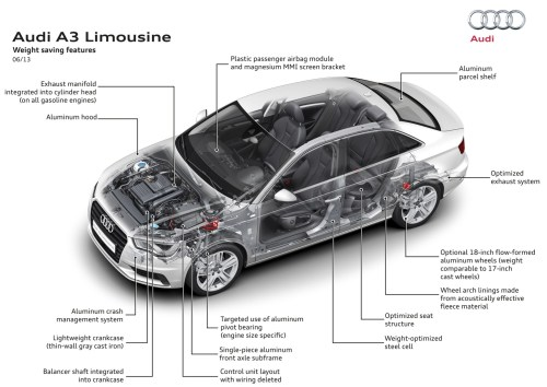 small resolution of 2015 audi a3 body structure and safety systems