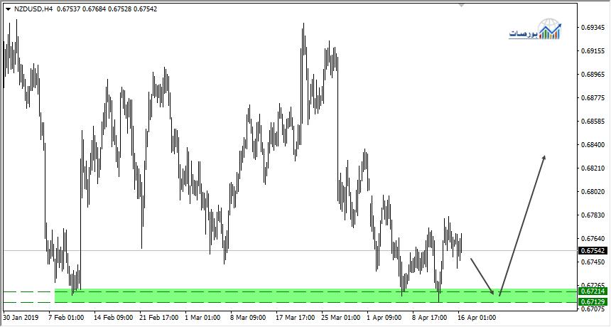 النيوزيلاندي دولار يتداول اعلى دعم قوي