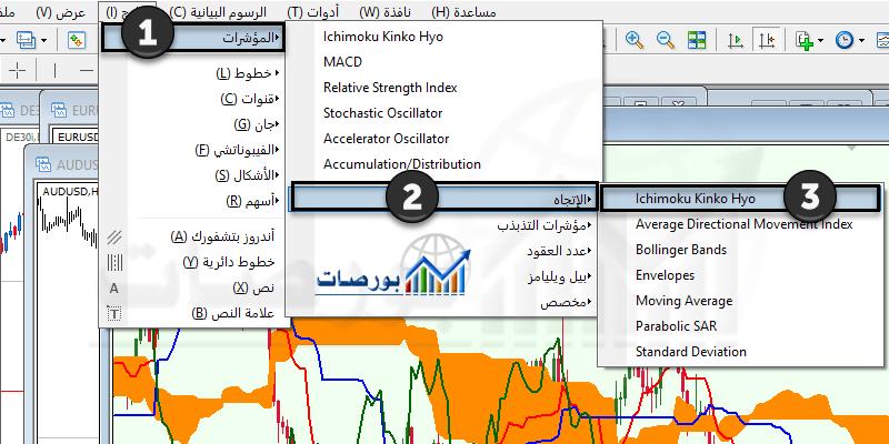 مؤشر الايشيموكو باللغة العربية