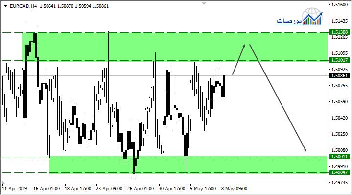 اليورو كندي يتداول اسفل مقاومة قوية