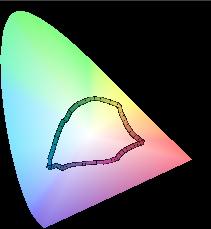 ColorThink, gamut Backlight