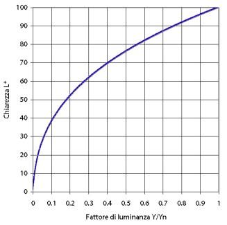Relazione tra fattore di luminanza e chiarezza