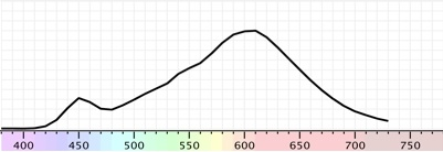 Radiazione eterocromatica