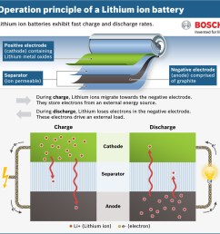 diagram showing how a lithium ion battery works [ 2126 x 1535 Pixel ]