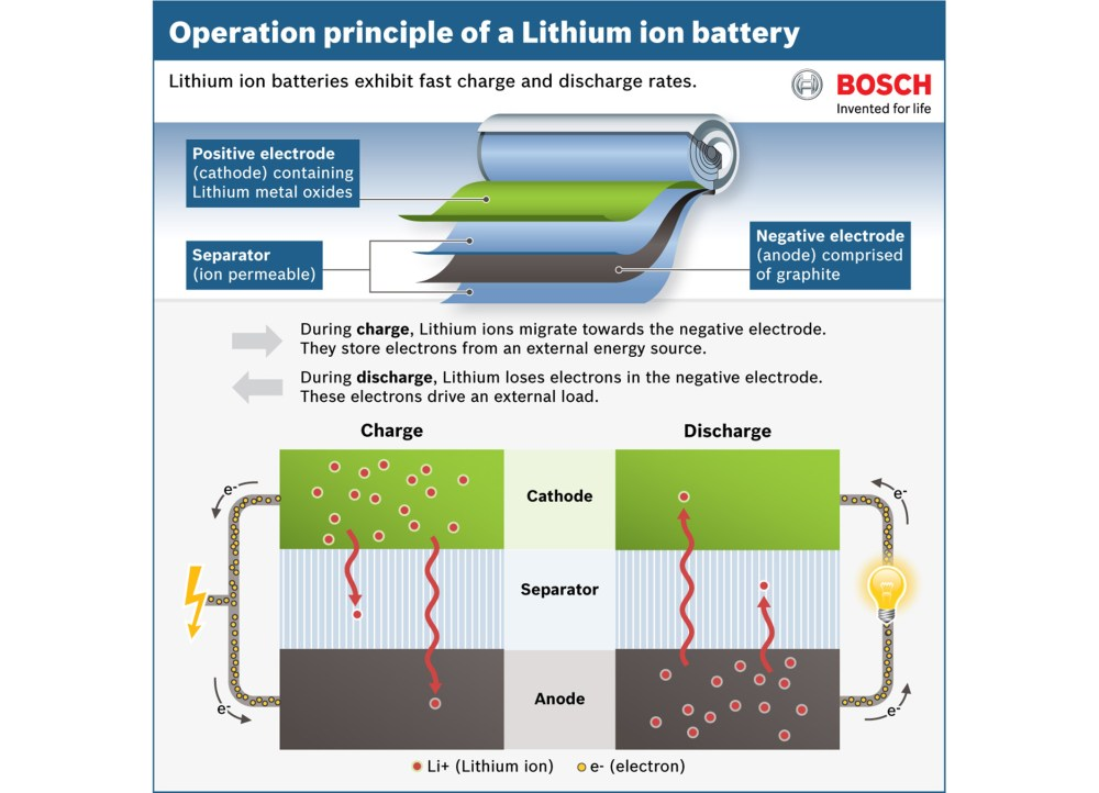 medium resolution of diagram showing how a lithium ion battery works