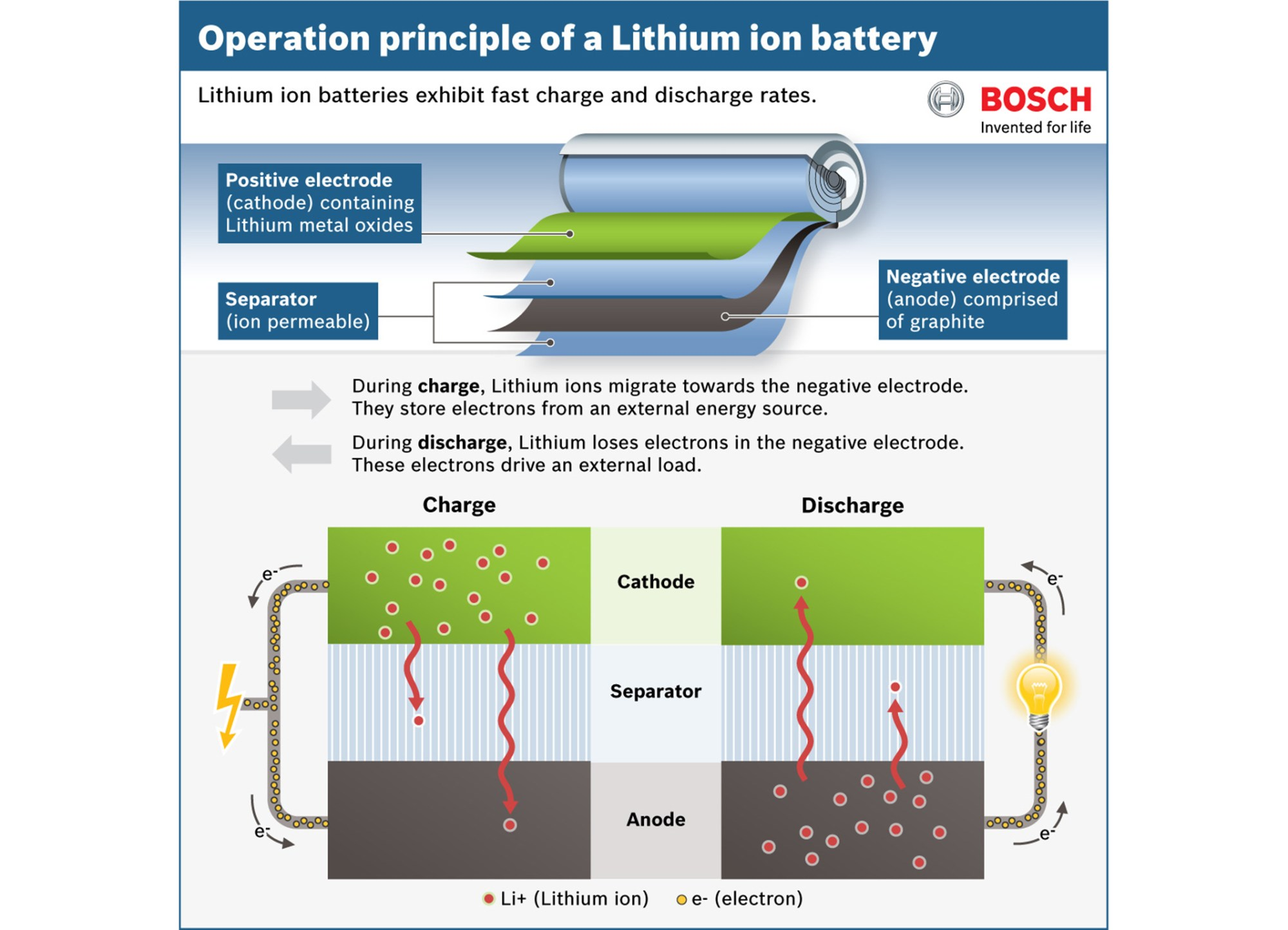 hight resolution of diagram showing how a lithium ion battery works