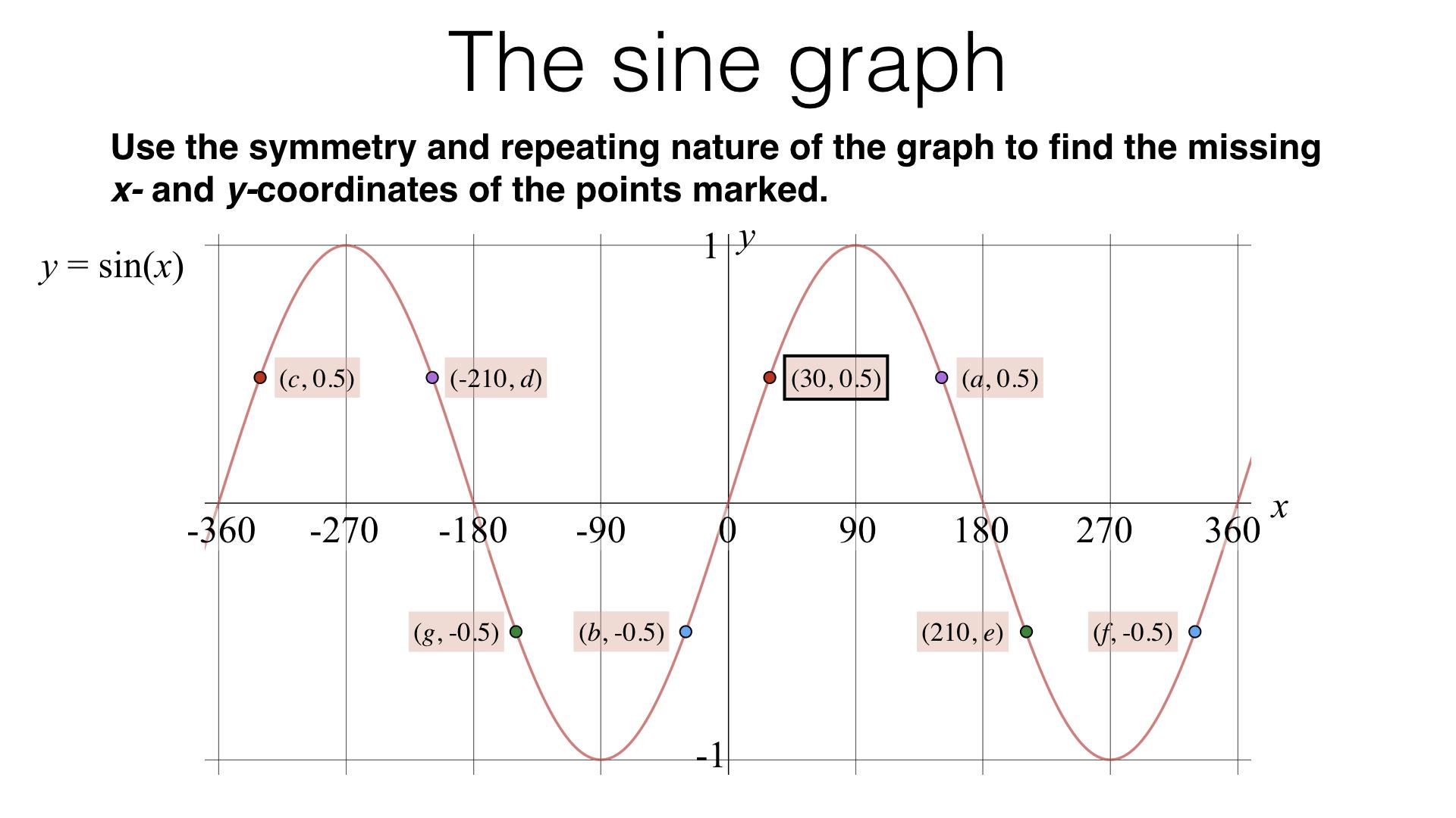A12c Graphs Of Trigonometric Functions Bossmaths