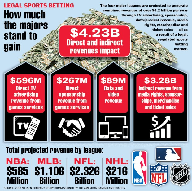 ac24c39bd2a Daily fantasy sports companies like Boston-based DraftKings and FanDuel  have already segued smoothly into using their platform for legal betting.