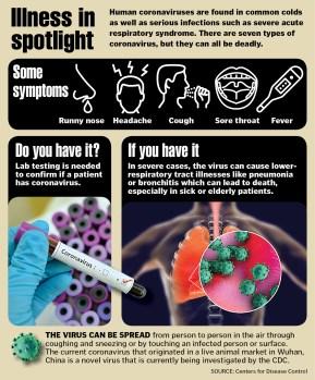 Know the symptoms: Coronavirus, flu and common cold