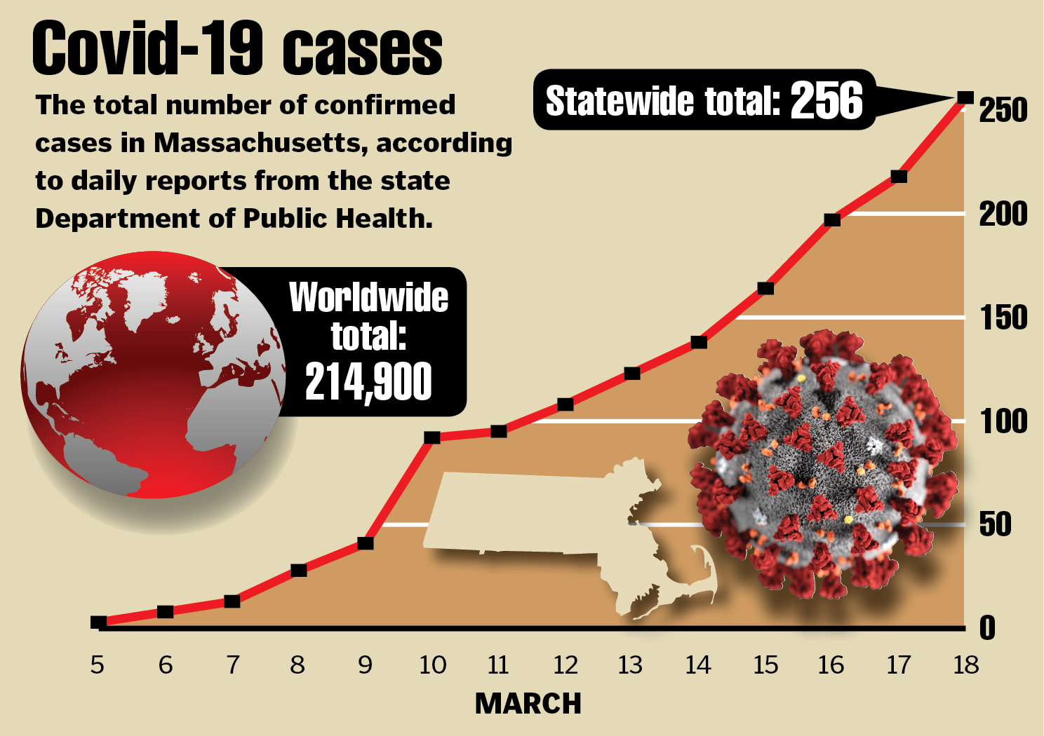 Coronavirus in Massachusetts: The latest updates by the numbers