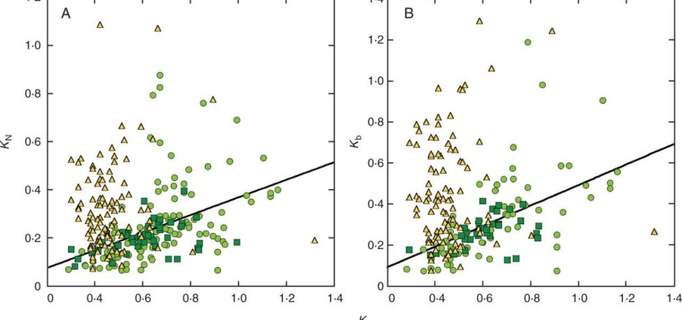 Relationship between nitrogen distribution coefficients and light extinction coefficient (KL).