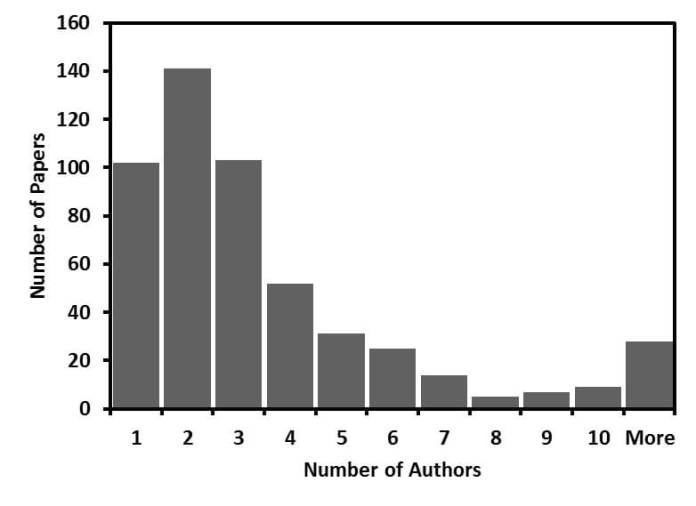 Number of authors on a contemporary Citation Classic in Plant Sciences.