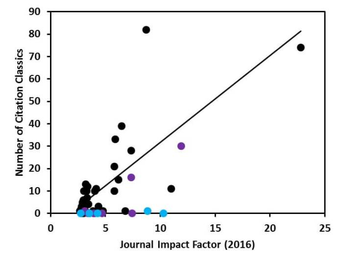 "Number of Citation Classics versus the 2016 Impact Factor of the top 50 journals in the Web of Science category ""Plant Sciences"". Journals that started publishing before 1992 (black), between 1992 and 2005 (purple), and after 2005 (blue) are indicated."