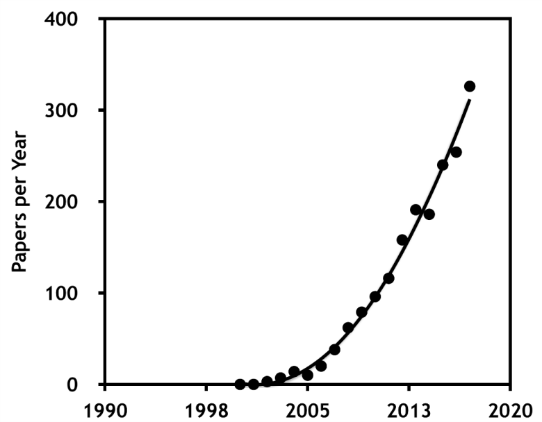 A rapidly rising line on a graph.