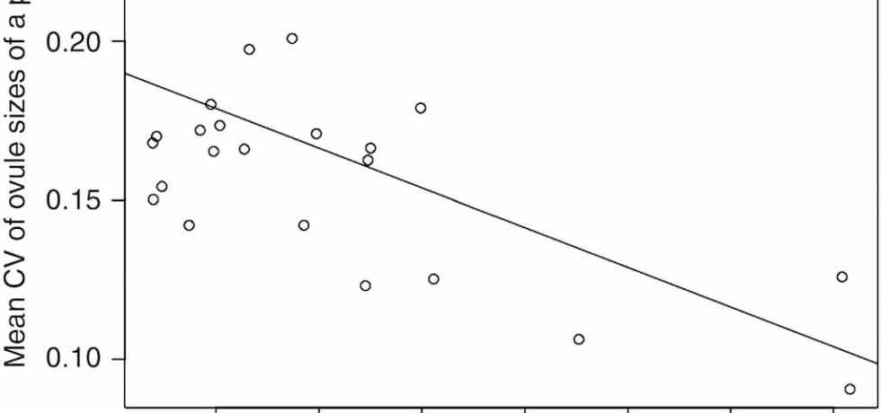 The dependence of the species mean of the CV of plant ovule sizes on the ratio of the mean species seed size/mean species ovule size.