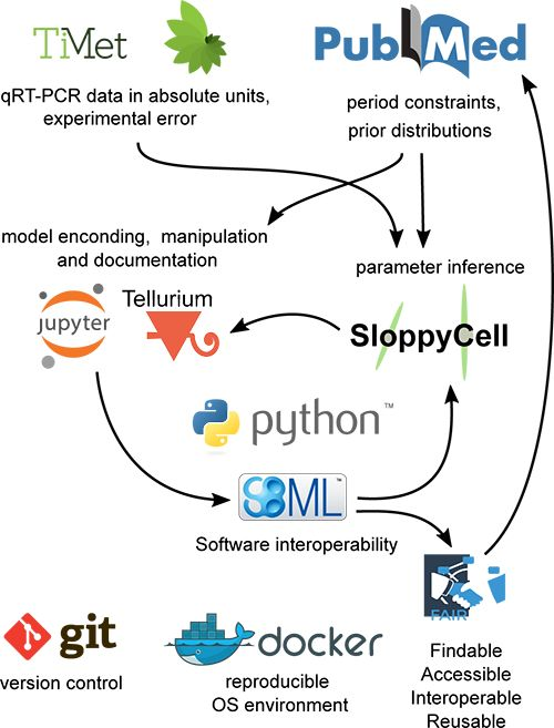 Reproducibility and wide reuse of models require open data analysis tools.
