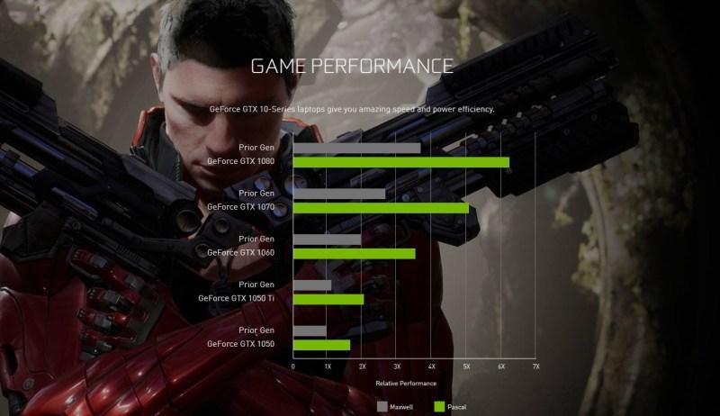 NVIDIA-GeForce-GTX1050Ti-GTX1050-Notebooks-performance