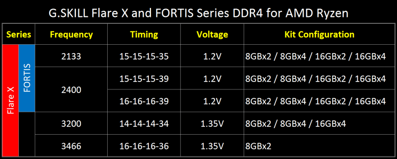 GSKILL-FlareX-AMD-RyZEN-Specs