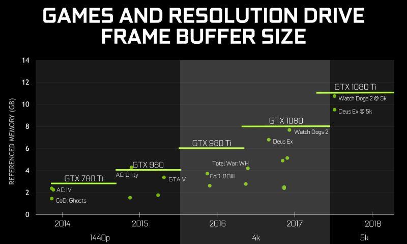 NVIDIA-GTX1080Ti-GPU-Memory