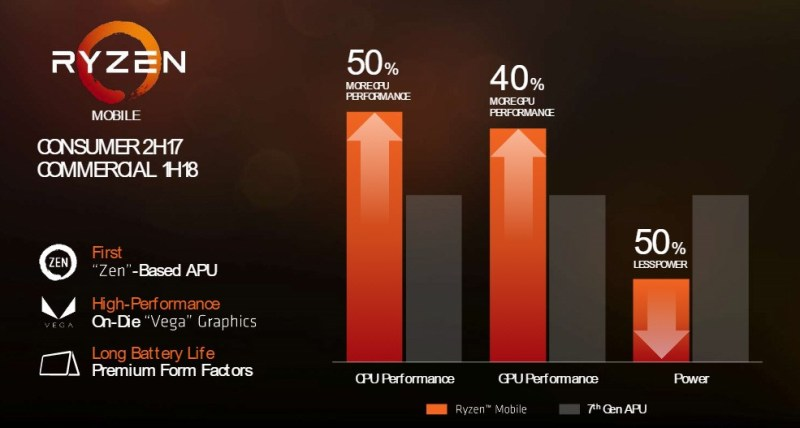AMD-FAD2017-RYZEN-Mobile-performance-Mexico