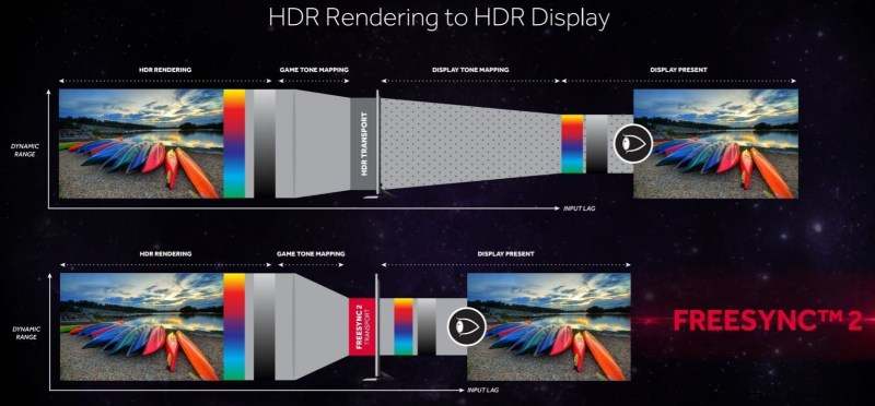 AMD-Freesync2-HDR