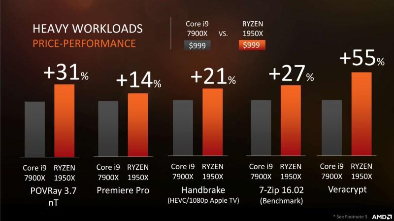 AMD-Threadripper-1950X-vs-Corei9-Mexico-performance
