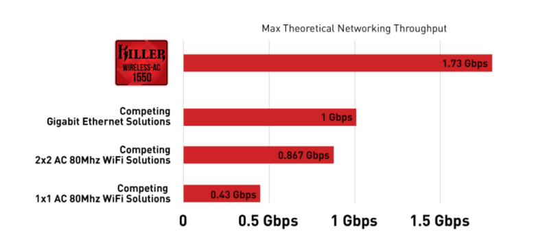WiFi-Killer-AC-1550-Speed-test
