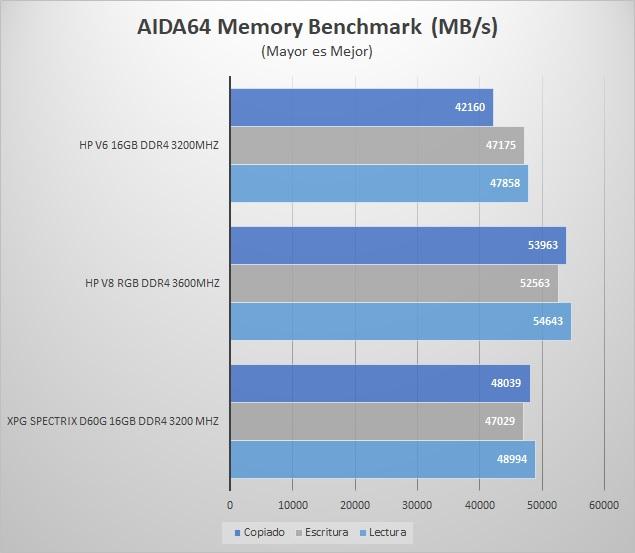 BIWIN-HP-V8-DDR4-3600MHZ-AIDA64-BENCHMARK