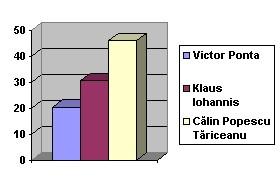 rezultate alegeri botosani