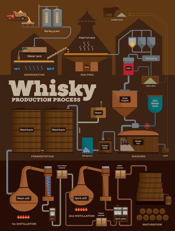 whisky-production-e3abad8fe1f15379020237701785b769c8ec2e73