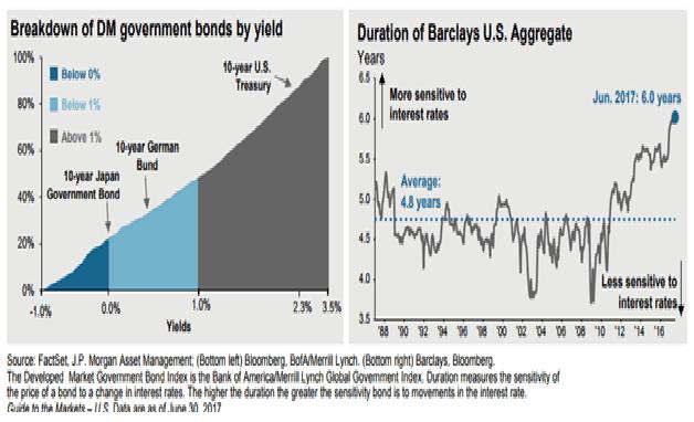 Bonds Vs Interest Rates
