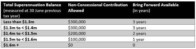 non concessional contributions graph