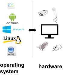 layers hardware os programs [ 1350 x 699 Pixel ]