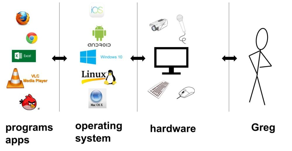 medium resolution of layers hardware os programs