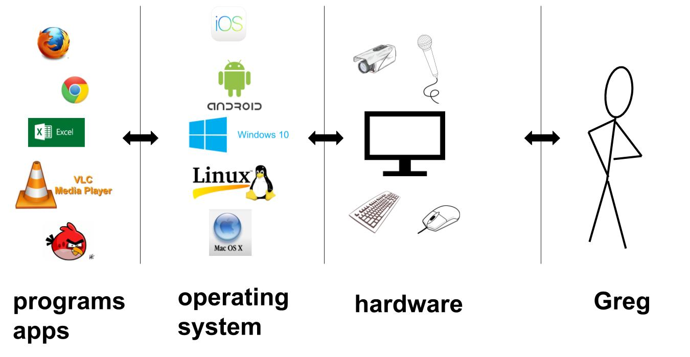 hight resolution of layers hardware os programs