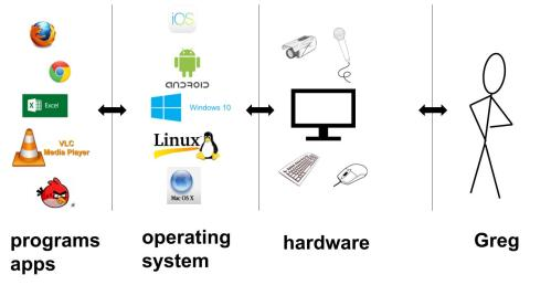 small resolution of layers hardware os programs