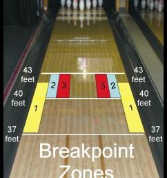 bowling lane board layout diagram [ 837 x 1044 Pixel ]