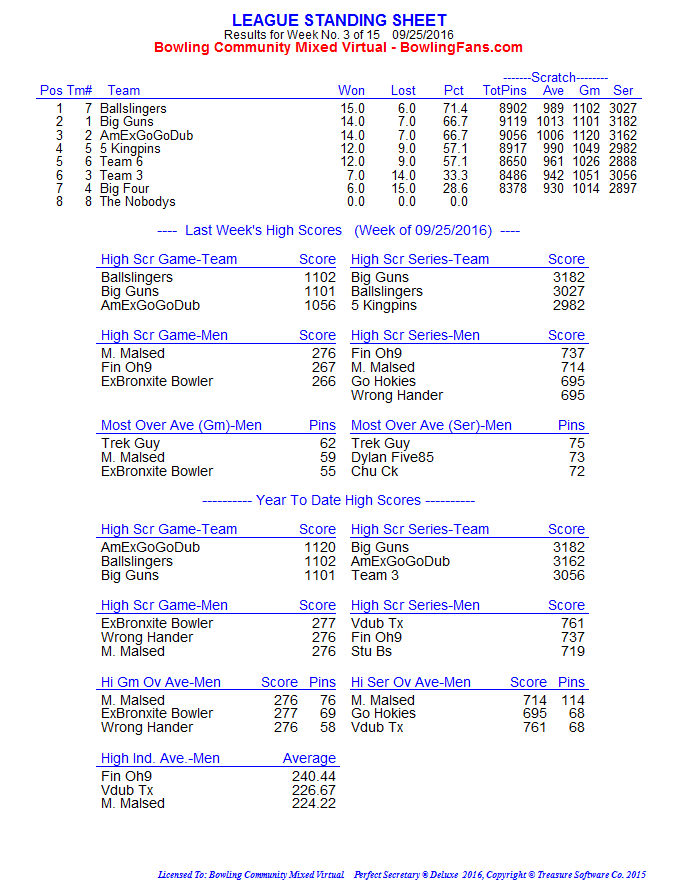 fall-2016-week-3-standings_page1