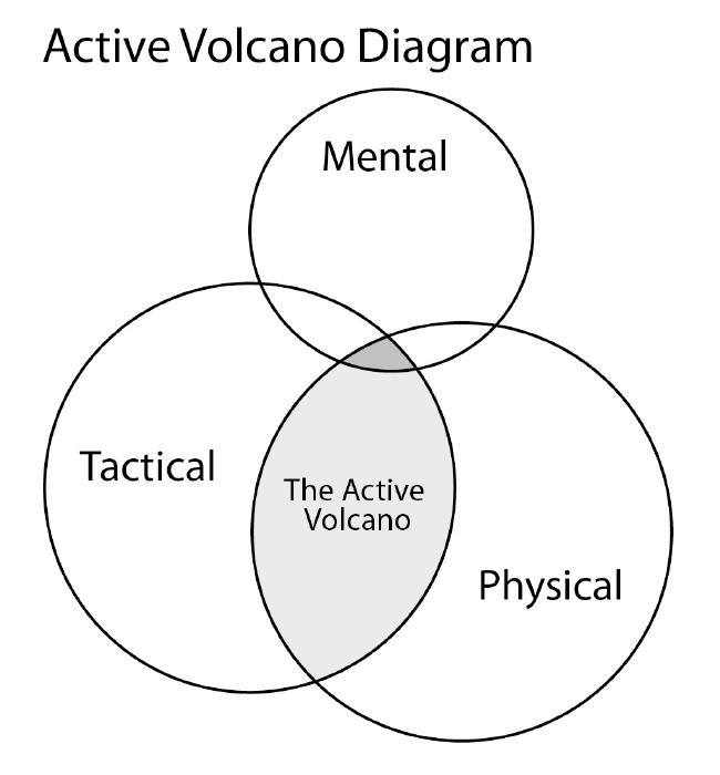 volcano diagram volcano diagram