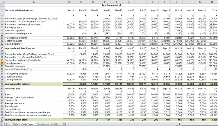 Cash flow improvement tool - Test Company Cash Flow and Profit and loss improvement report