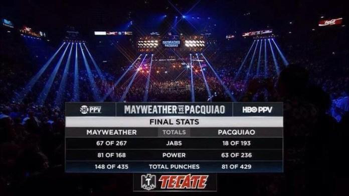 Mayweather - Pacquiao - Finsl Stats